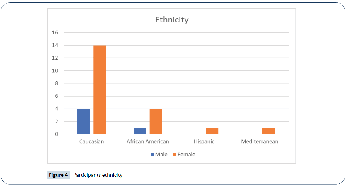 healthcare-communications-Participants-ethnicity